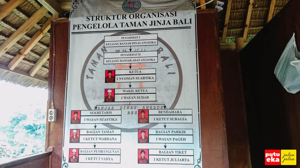Struktur organisasi dari pengelola taman